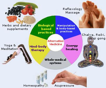 Essay for alternative medicine